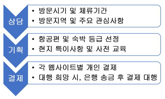 tour_plan_kor