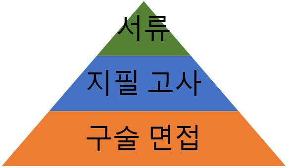 factors_entrance_kor