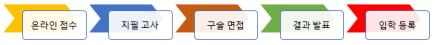 flow_entrance_kor
