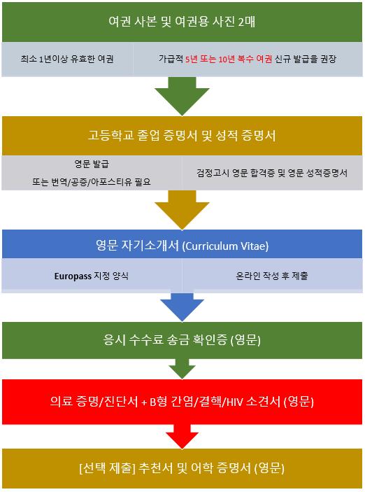 required_docs_kor