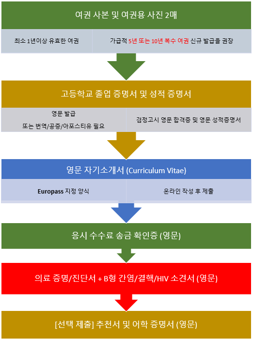 required_docs_kor